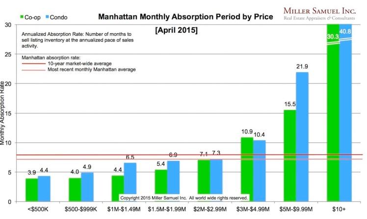 Manhattan Absorption Rate April15